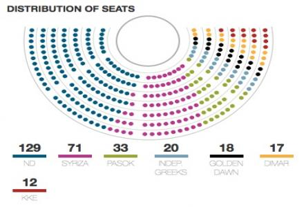 greek_elections_seats_june2012.jpg